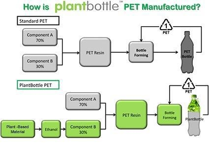 plantbottlemanufacturingprocess