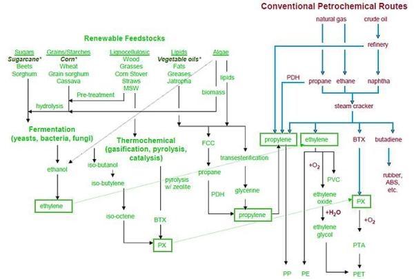 renewablefeedstocks
